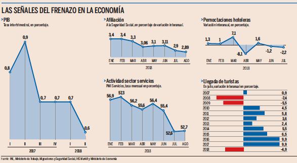 Expansión   La economía española pierde fuelle