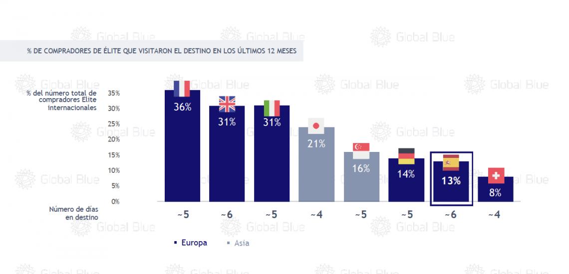 Turismo de compras: España sólo consigue captar el 13% de los turistas de lujo